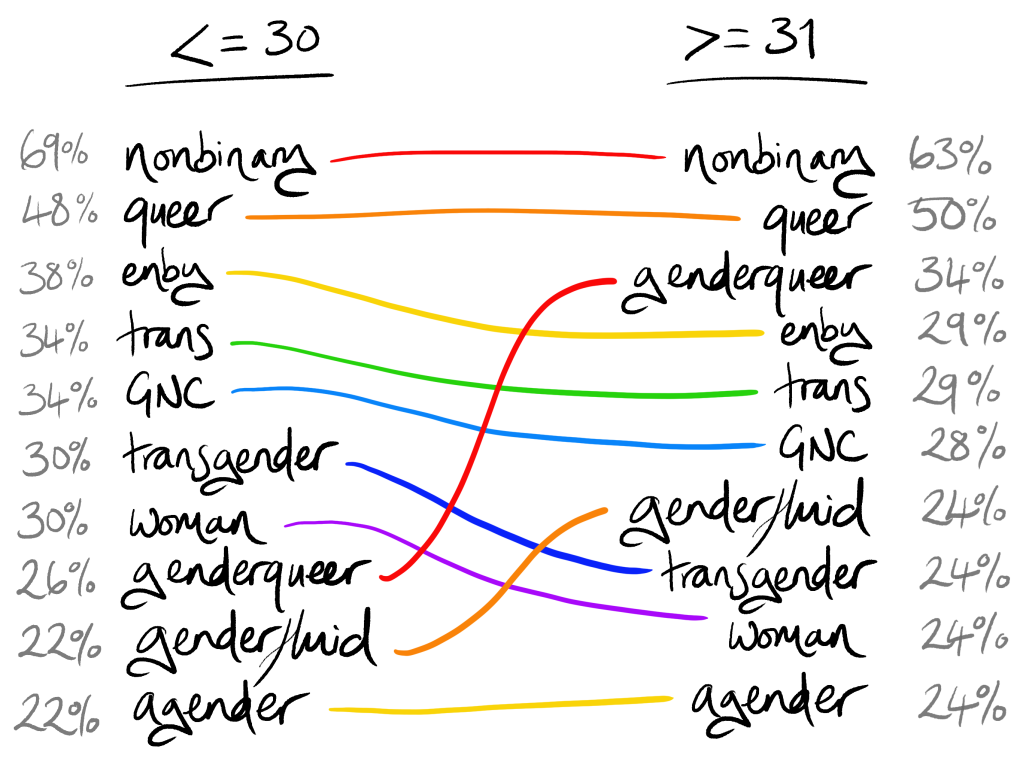 Top 10 for under-30s on the left, and top 10 for over-30s on the right. Order is mostly the same, but genderqueer is number 8 in under-30s and number 3 in over-30s, and genderfluid is number 9 in under-30s and number 7 in over-30s.