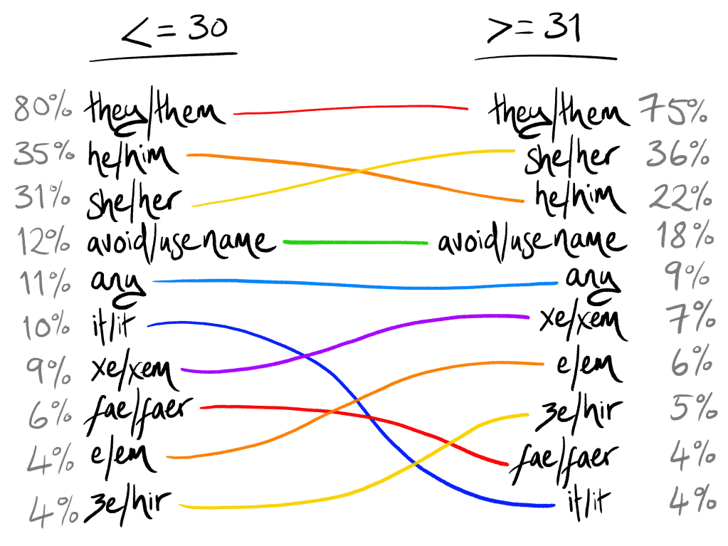 """The top 10 lists for the under-30s and over-30s, showing how the order changes between age groups. The top 5 is the same in each age group, they/them is at the top, then he/him and she/her but swapping places, then """"avoid/use name"""", then """"any"""". After that there are five that change order a lot between age groups: it/it, fae/faer, ze/hir, xe/xem, and e/em."""